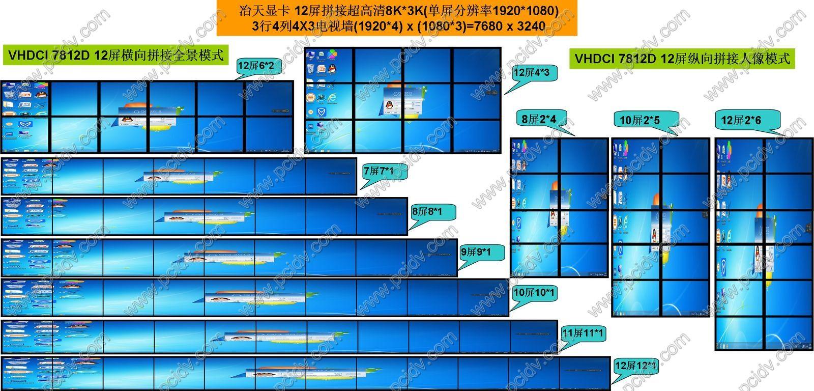 pcidv.com/VHDCI 7812D 12屏显卡多屏拼接电视墙组合模式
