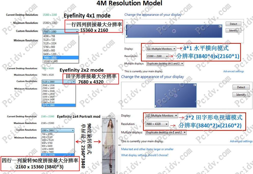 pcidv.com/4M超高清解析度大屏点对点显示实测图