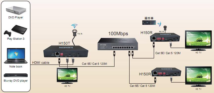 pcidv.com/1对多HDMI延长器,一路本地hdmi信号源连接H150T,再网线连接路由器再次延长HDMI到200多米