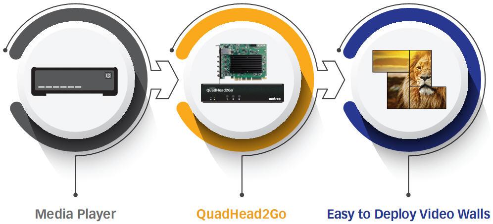 matrox quadhead2go可适用于任意视频信号源,比如DVD播放器机顶盒,NUC电脑等工业系统