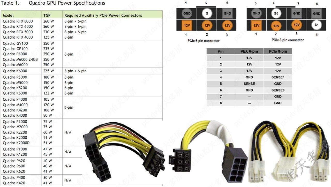 quadro专业显卡功耗列表及供电接口电源要求