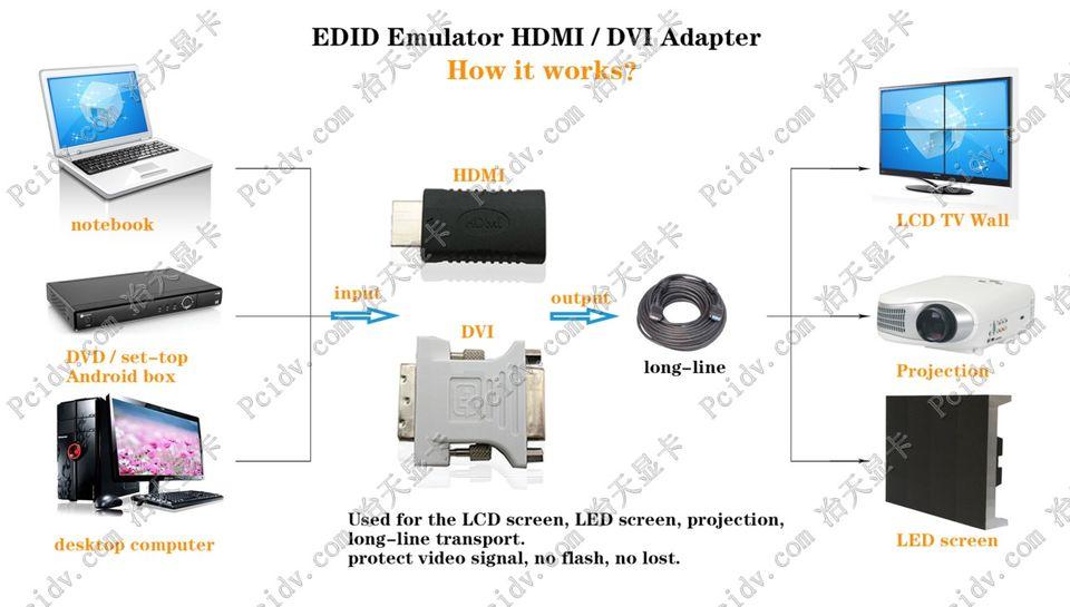 pcidv.com/寄存器EDID锁屏宝EDID仿真器显示器模拟器