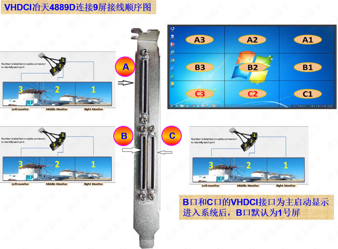 RX480 9X cable order 9屏拼接联想顺序图