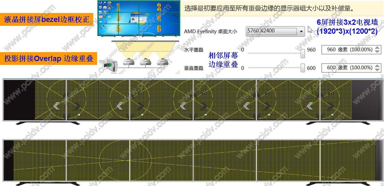 pcidv.com/冶天显卡支持投影机融合边缘重叠液晶拼接边缝校正