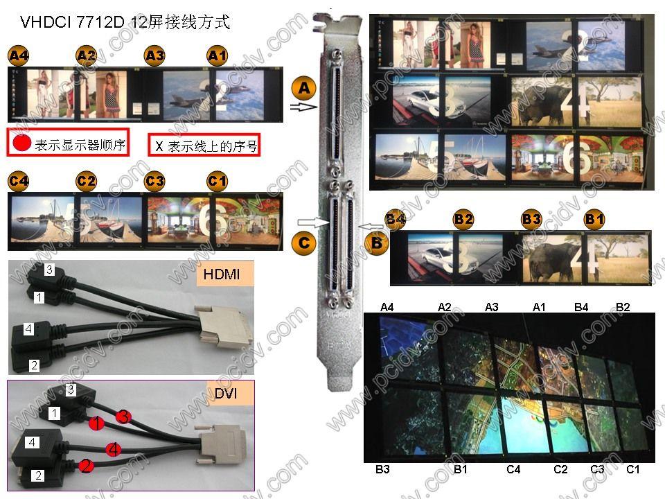 pcidv.com/冶天显卡VHDCI 7712D 接线顺序