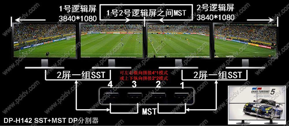 pcidv.com/双屏宝四屏宝MST+SST显卡外置拼接盒