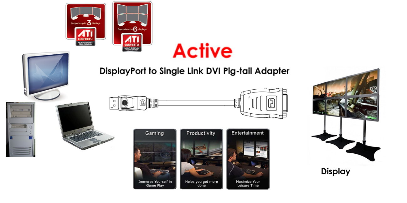 pcidv.com/displayport主动式DP转DVI/HDMI宽域eyefinity应用