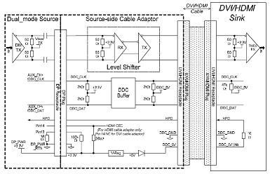 displayport源端适配器的内部结构和工作原理