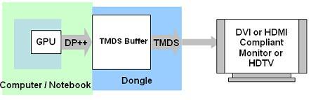 DisplayPort到DVI/HDMI适配器工作示意图