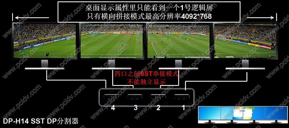 pcidv.com/SST DP-H14 DP分割器显示模式