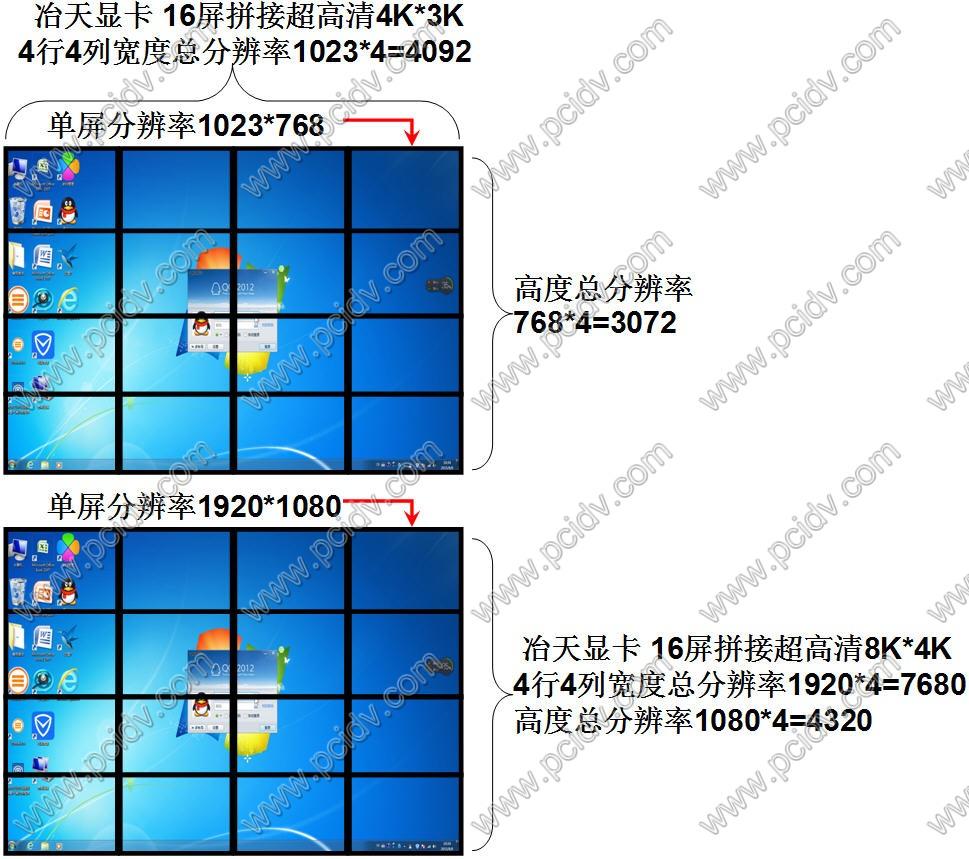 pcidv.com/冶天显卡16屏拼接4X4电视墙超高分辨率
