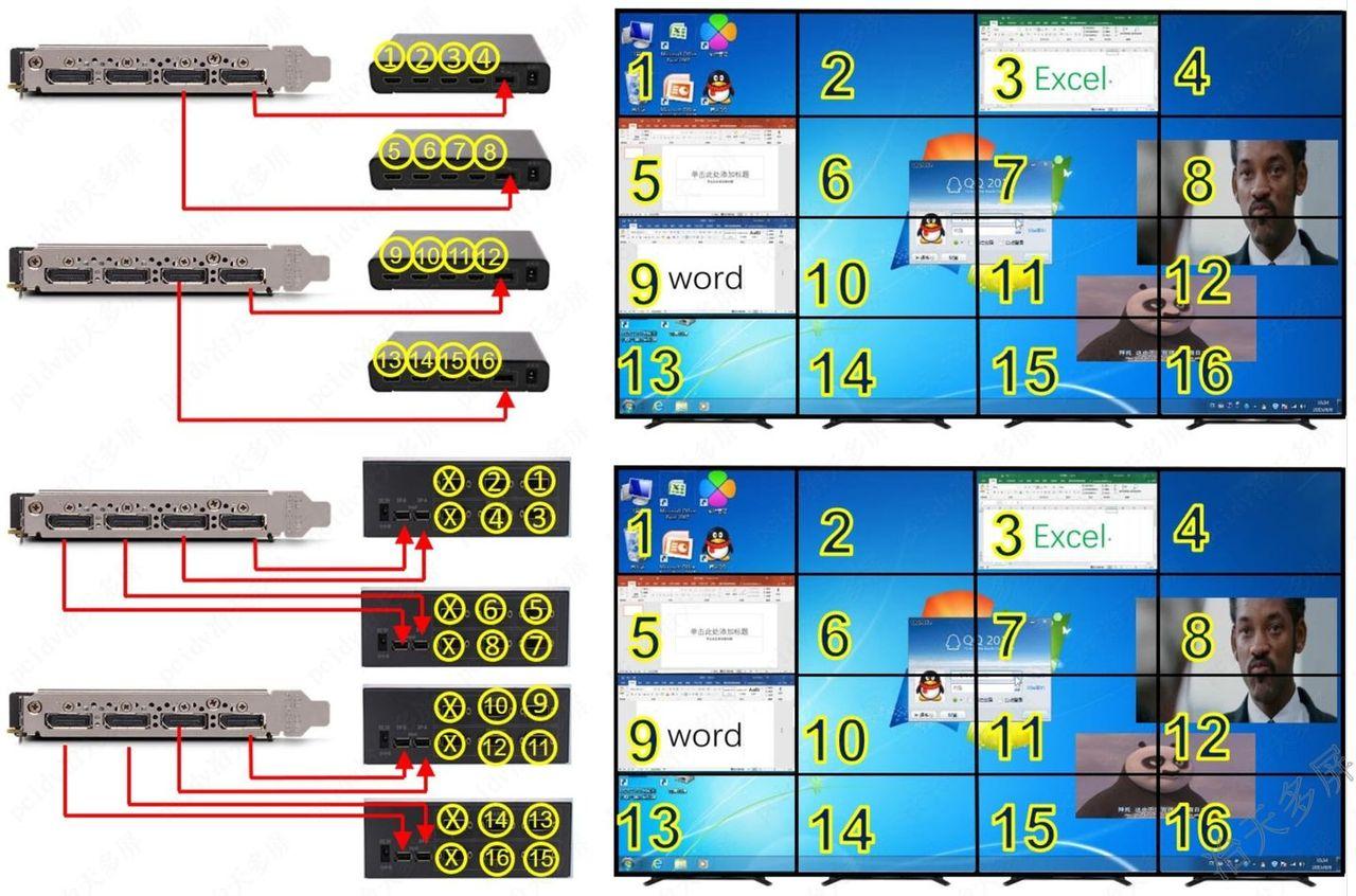 4行4列,3行4列拼接大屏接线效果图