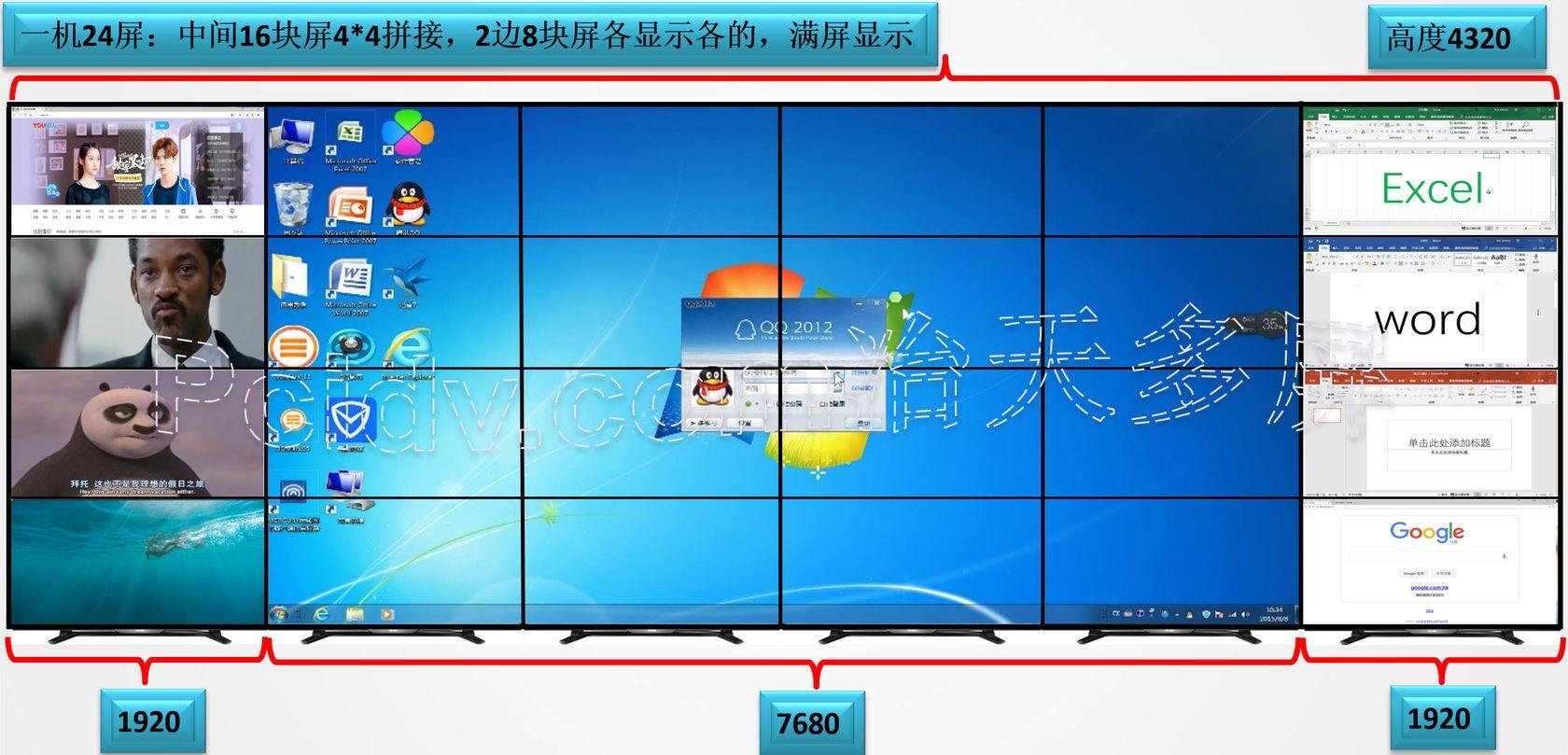1机24屏液晶墙:中间16屏拼接,2边8屏各显示各的