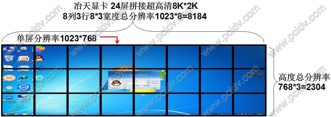 24屏拼接视频8*3电视墙8k*2k超高清GIS地理气象信息显示墙