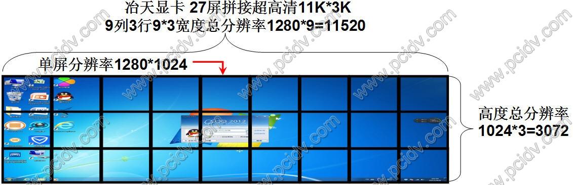 27屏拼接3行9列超高清电网煤矿物流调度信息显示墙