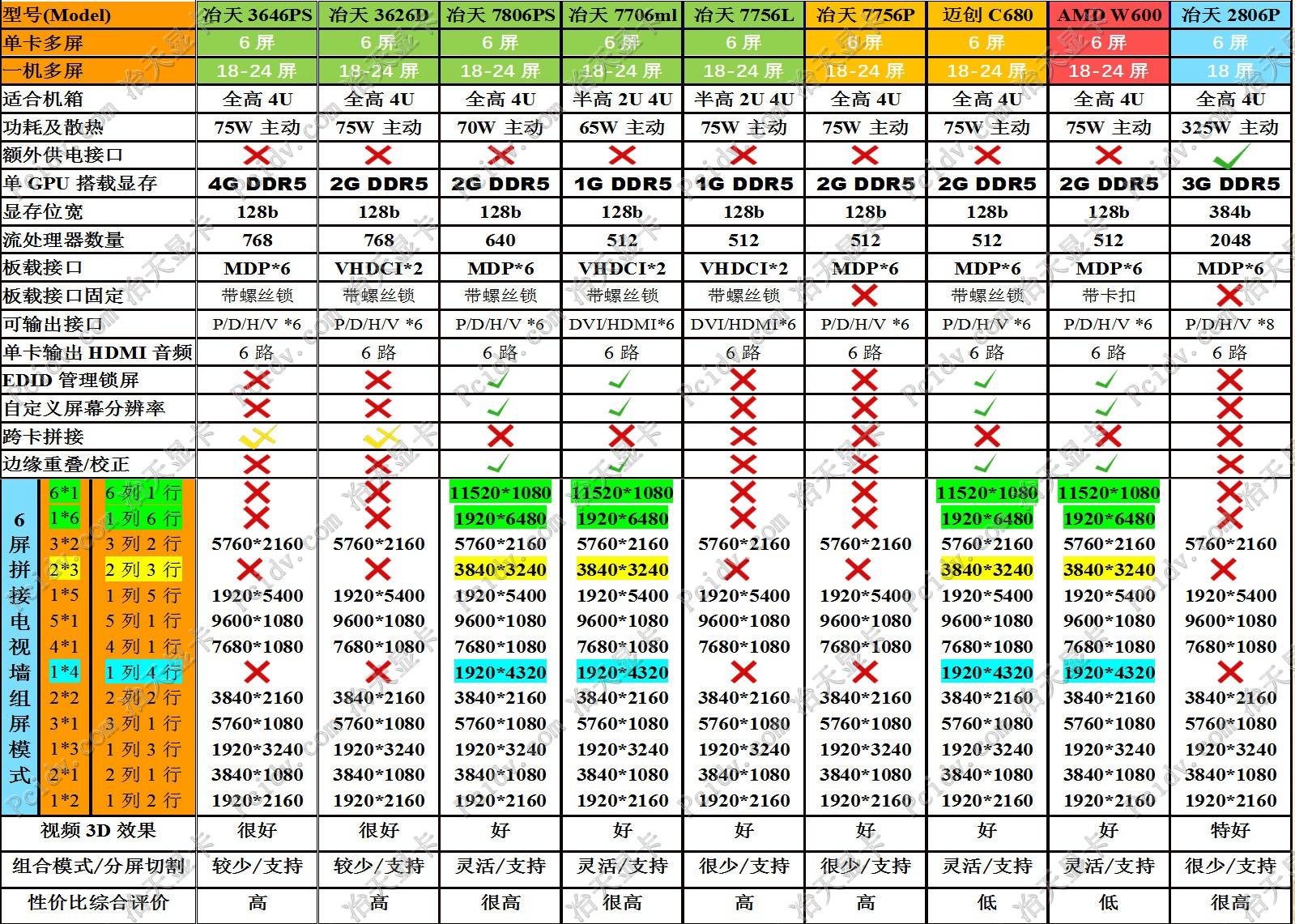 pcidv.com/京东天猫淘宝区别一机多屏6屏显卡选购参数性能对比图