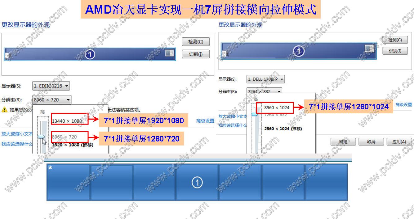 pcidv.com/7712D风景4*1模式7屏拼接电视墙横向水平拉伸
