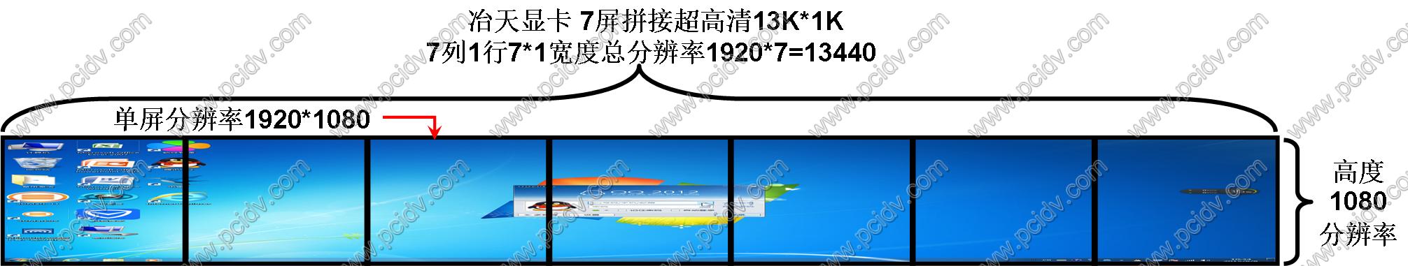 pcidv.com/AMD冶天显卡一机7屏拼接多屏显示墙单屏1920*1080
