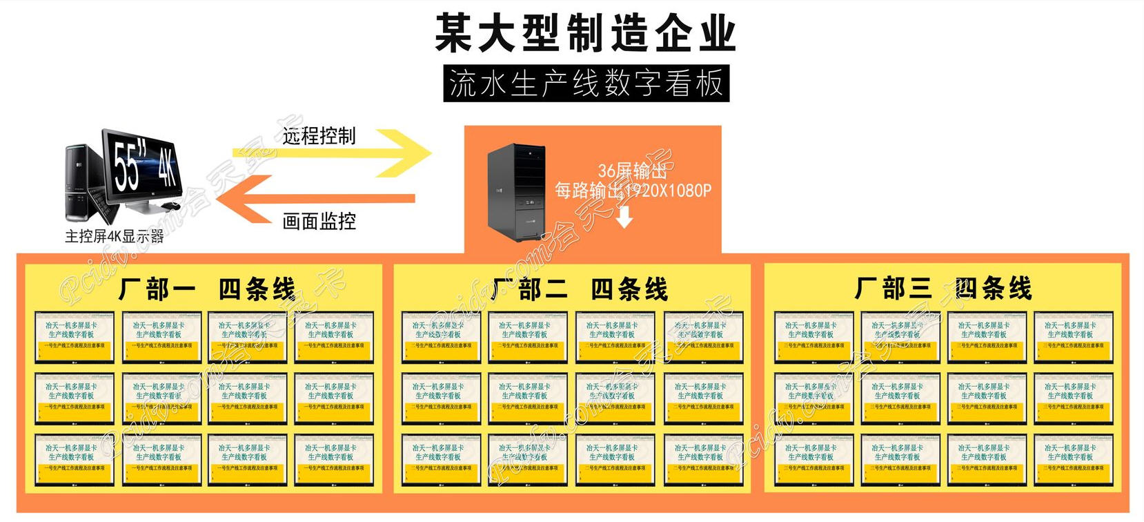 冶天多屏显卡一机36屏输出大型制造企业生产流水线作业指导书数字看板管理系统