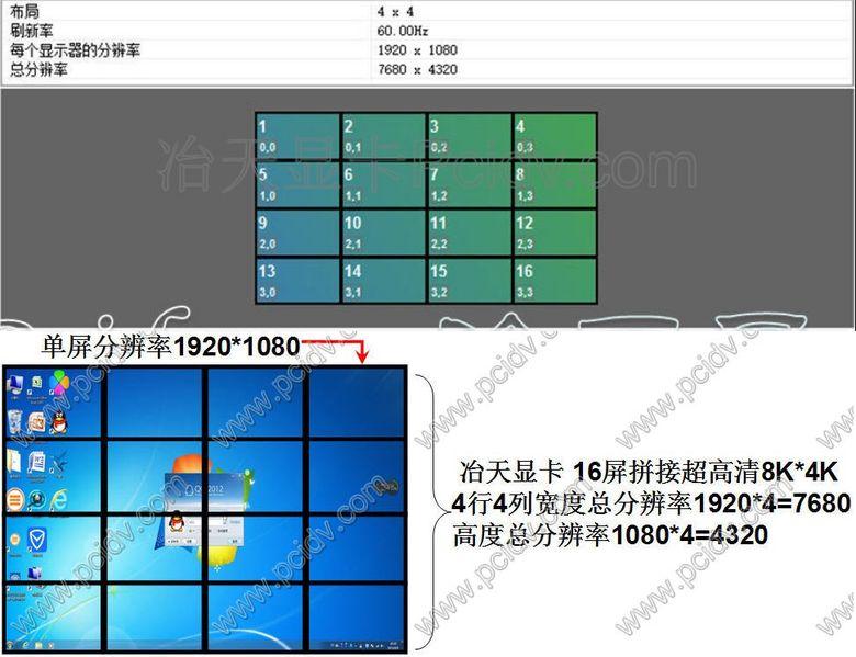 pcidv.com/Quadro NVS810双卡组建16屏4X4拼接墙